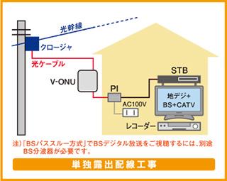 導入・工事方法 - ケーブルテレビ:KCB 高知ケーブルテレビ